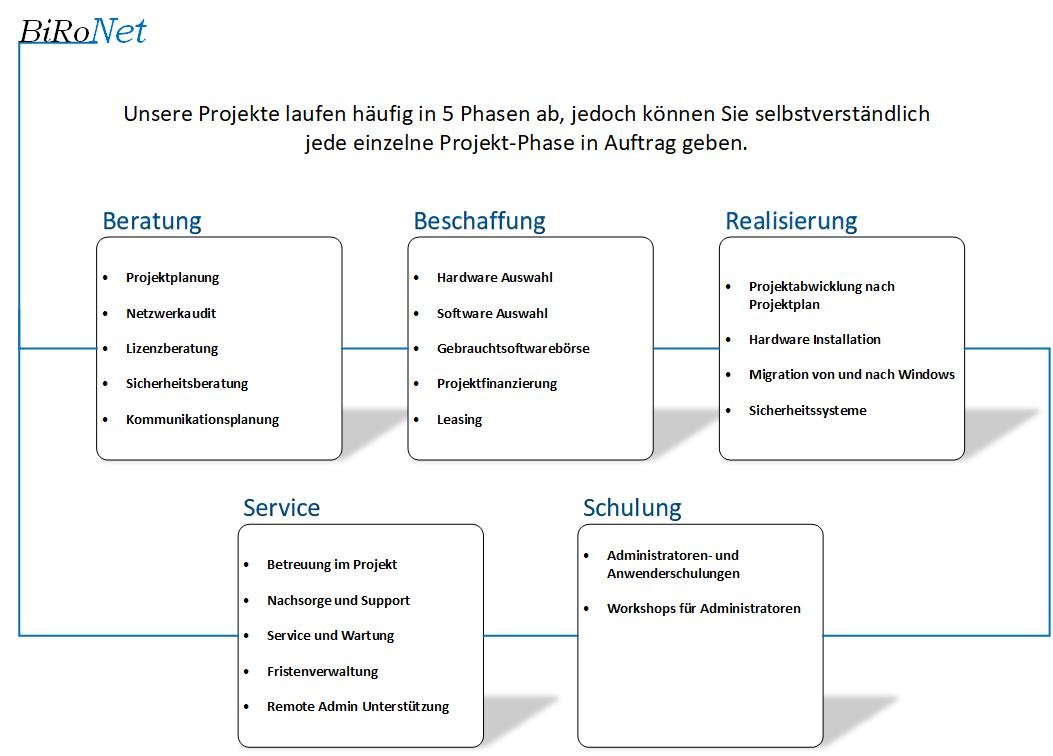 Projektphasen BiRoNet